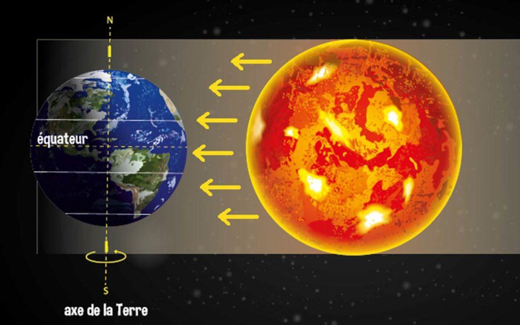 équinoxe et soleil