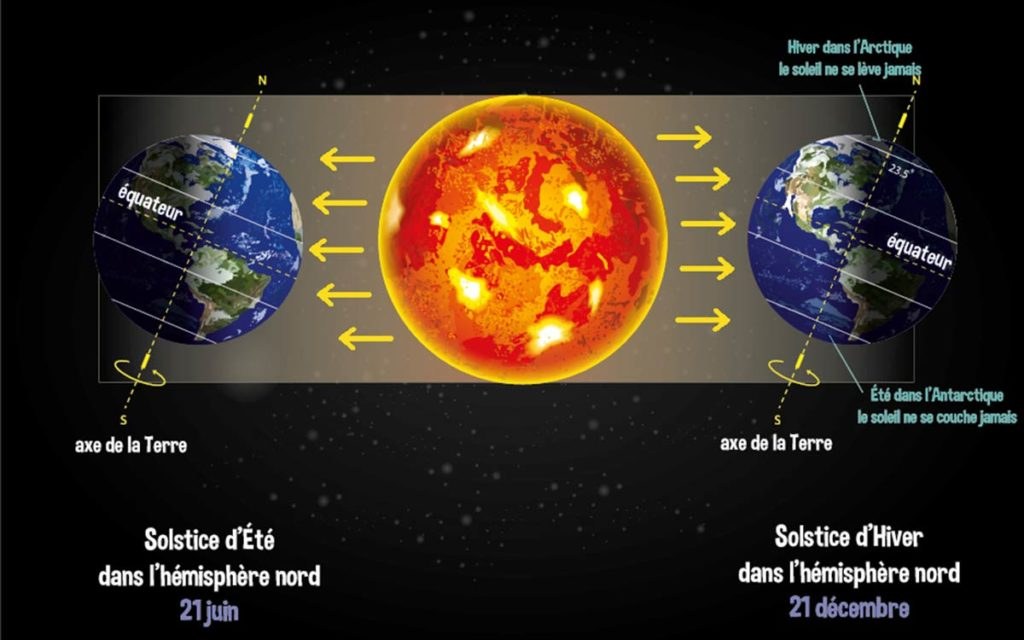 solstice et soleil été hiver